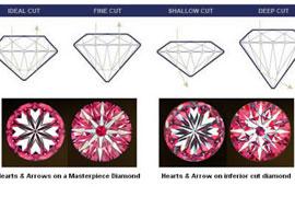 Cấu trúc từng phần của viên kim cương